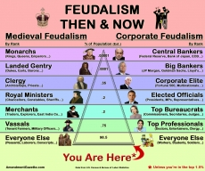 Feudalism, then now.
